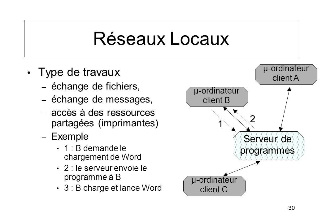 30 Réseaux Locaux Type de travaux – échange de fichiers, – échange de messages, – accès à des ressources partagées (imprimantes) – Exemple 1 : B deman