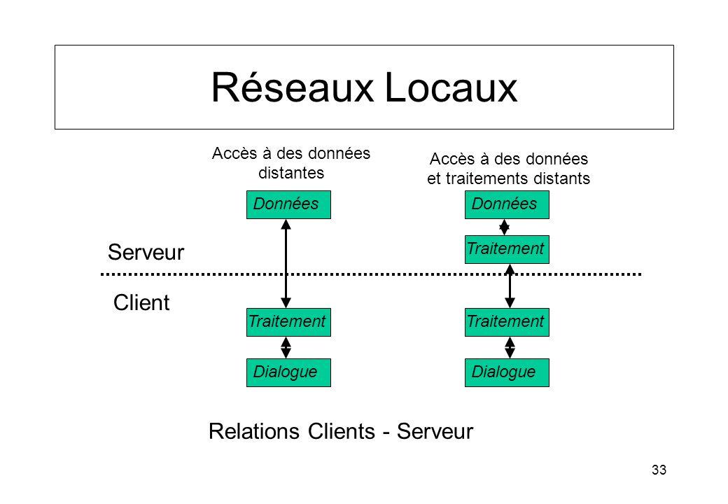 33 Réseaux Locaux Relations Clients - Serveur Serveur Client Données Dialogue Traitement Données Dialogue Traitement Accès à des données distantes Acc