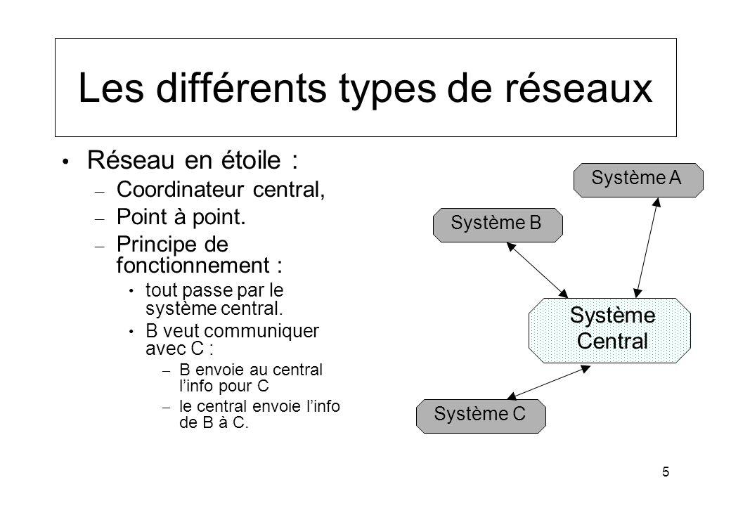 5 Les différents types de réseaux Réseau en étoile : – Coordinateur central, – Point à point. – Principe de fonctionnement : tout passe par le système