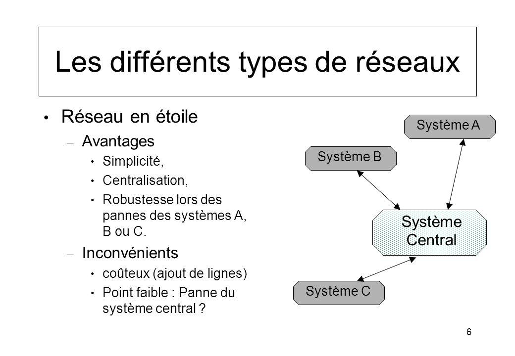 6 Les différents types de réseaux Système A Système B Système Central Système C Réseau en étoile – Avantages Simplicité, Centralisation, Robustesse lo