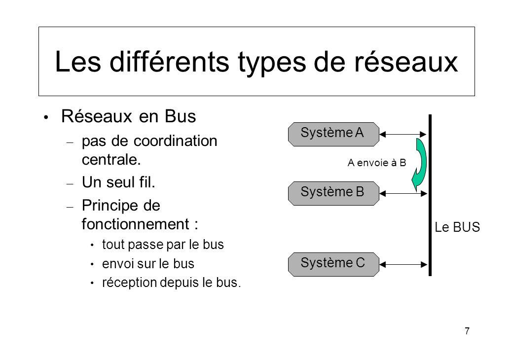 7 Les différents types de réseaux Réseaux en Bus – pas de coordination centrale. – Un seul fil. – Principe de fonctionnement : tout passe par le bus e