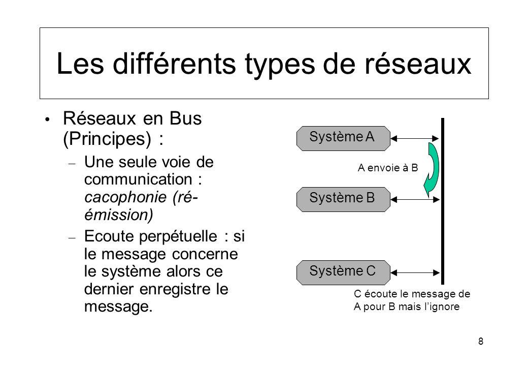 8 Les différents types de réseaux Réseaux en Bus (Principes) : – Une seule voie de communication : cacophonie (ré- émission) – Ecoute perpétuelle : si