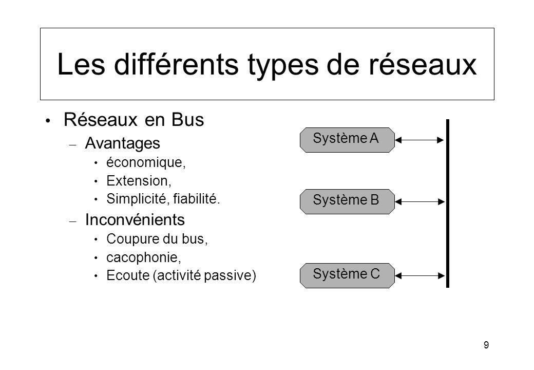9 Les différents types de réseaux Réseaux en Bus – Avantages économique, Extension, Simplicité, fiabilité. – Inconvénients Coupure du bus, cacophonie,