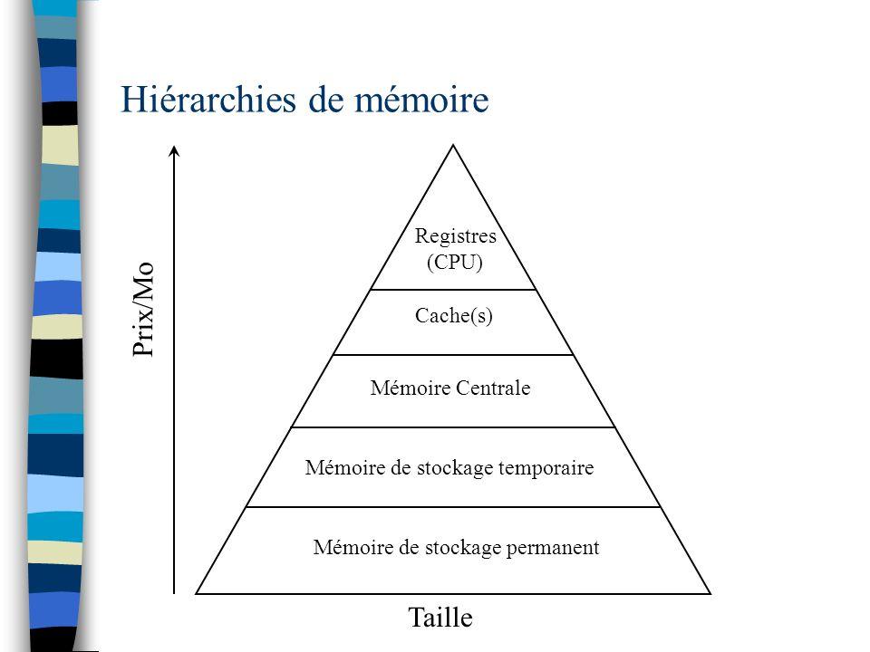 Les unités de mesure de la mémoire n La mémoire se mesure en octets –1 octet = 8 bits –1 Ko (kilo-octet) = 1024 (2 10 Octets) –1 Mo (1024 Ko) n La mémoire est un tableau d octets –informations sur une, deux, quatre, huit cases selon les cas Ex : entiers sur 32 bits -> 4 cases mémoire pour un nombre