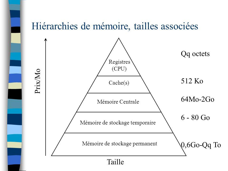 Hiérarchies de mémoire, tailles associées Taille Prix/Mo Registres (CPU) Cache(s) Mémoire Centrale Mémoire de stockage temporaire Mémoire de stockage