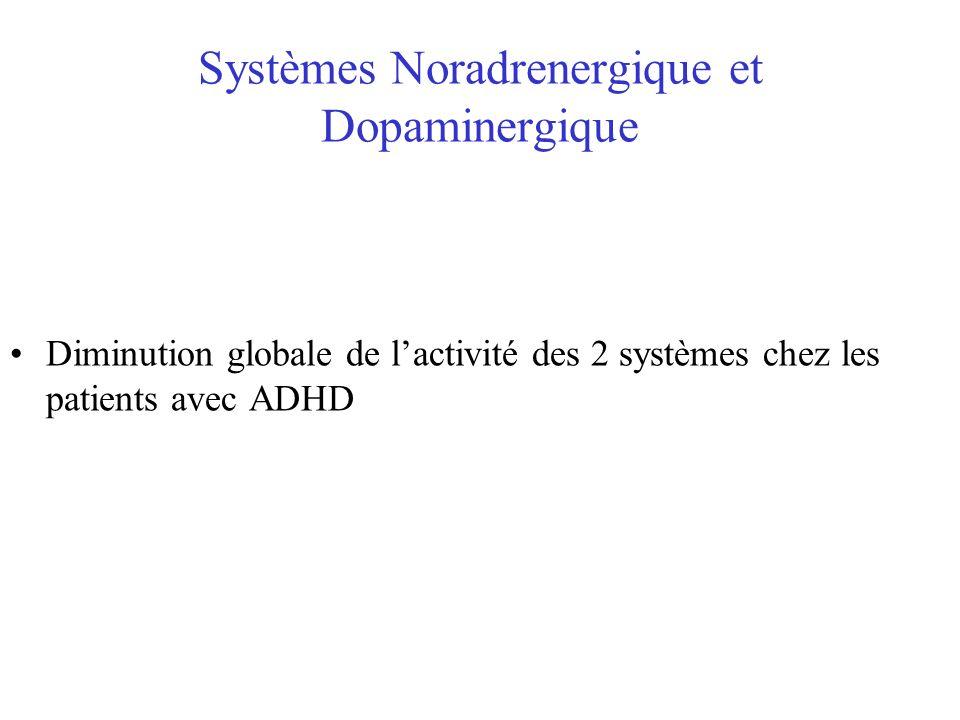 Systèmes Noradrenergique et Dopaminergique Diminution globale de lactivité des 2 systèmes chez les patients avec ADHD