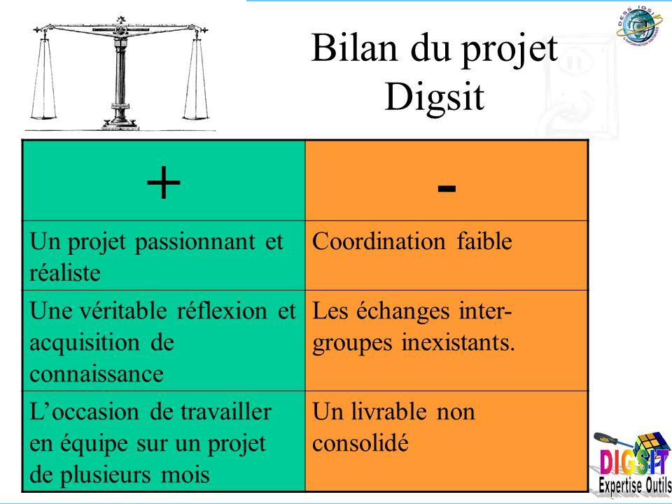 Bilan du projet Digsit +- Un projet passionnant et réaliste Coordination faible Une véritable réflexion et acquisition de connaissance Les échanges inter- groupes inexistants.