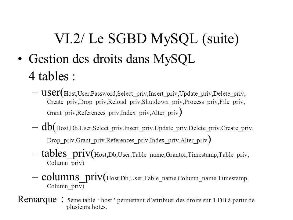 VI.2/ Le SGBD MySQL (suite) Gestion des droits dans MySQL 4 tables : –user( Host,User,Password,Select_priv,Insert_priv,Update_priv,Delete_priv, Create