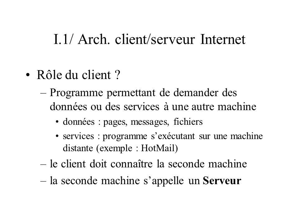 I.1/ Arch. client/serveur Internet Rôle du client ? –Programme permettant de demander des données ou des services à une autre machine données : pages,