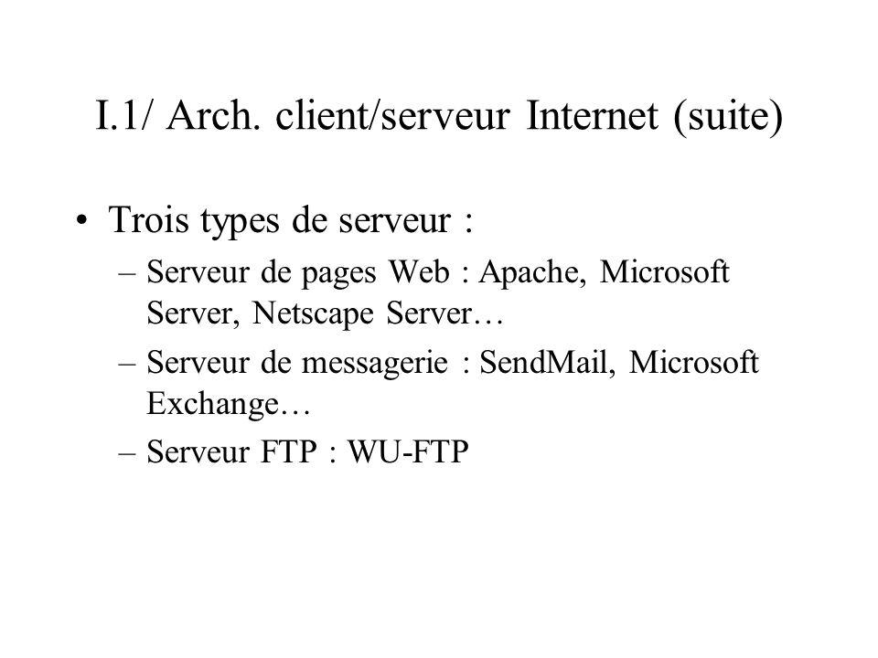 I.1/ Arch. client/serveur Internet (suite) Trois types de serveur : –Serveur de pages Web : Apache, Microsoft Server, Netscape Server… –Serveur de mes