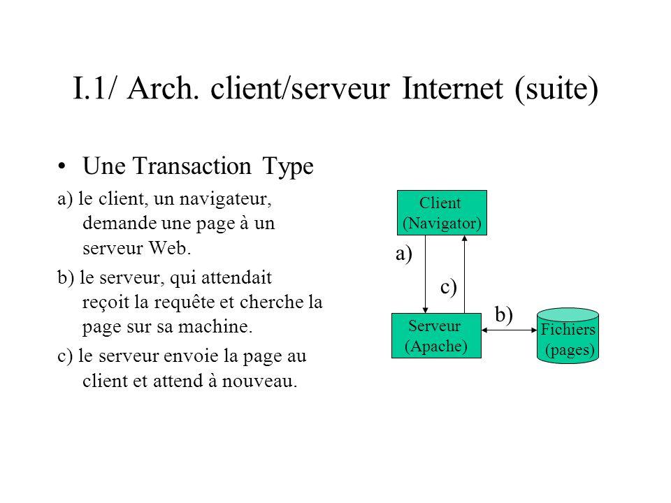 I.1/ Arch. client/serveur Internet (suite) Une Transaction Type a) le client, un navigateur, demande une page à un serveur Web. b) le serveur, qui att