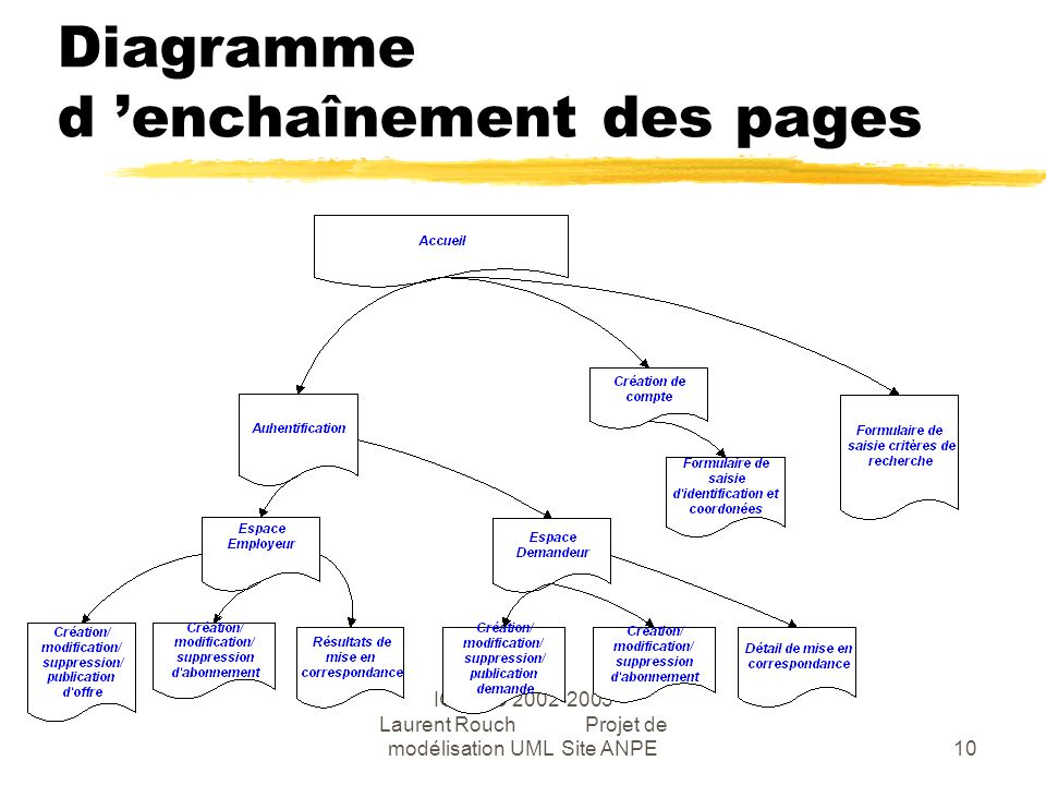 IGSI FC 2002-2003 Laurent Rouch Projet de modélisation UML Site ANPE10 Diagramme d enchaînement des pages