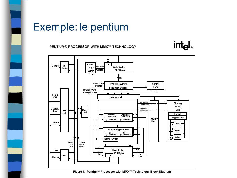 Exemple: le pentium
