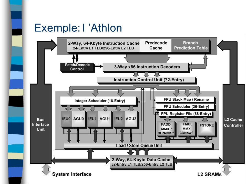 Exemple: l Athlon