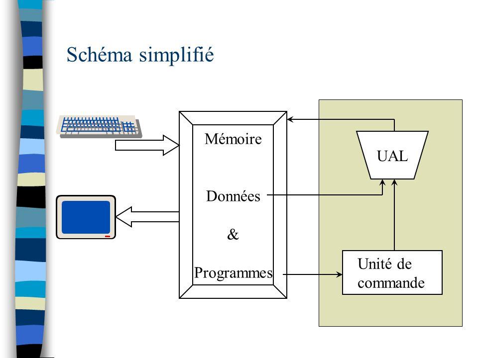 UAL Mémoire Données & Programmes Unité de commande Schéma simplifié
