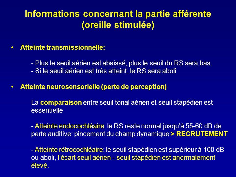 Informations concernant la partie afférente (oreille stimulée) Atteinte transmissionnelle: - Plus le seuil aérien est abaissé, plus le seuil du RS ser