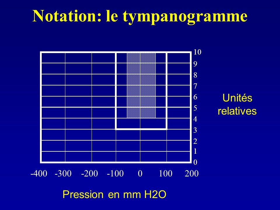 Notation: le tympanogramme 0100200-100-200-300-400 0 1 2 3 4 5 6 7 8 9 10 Unités relatives Pression en mm H2O