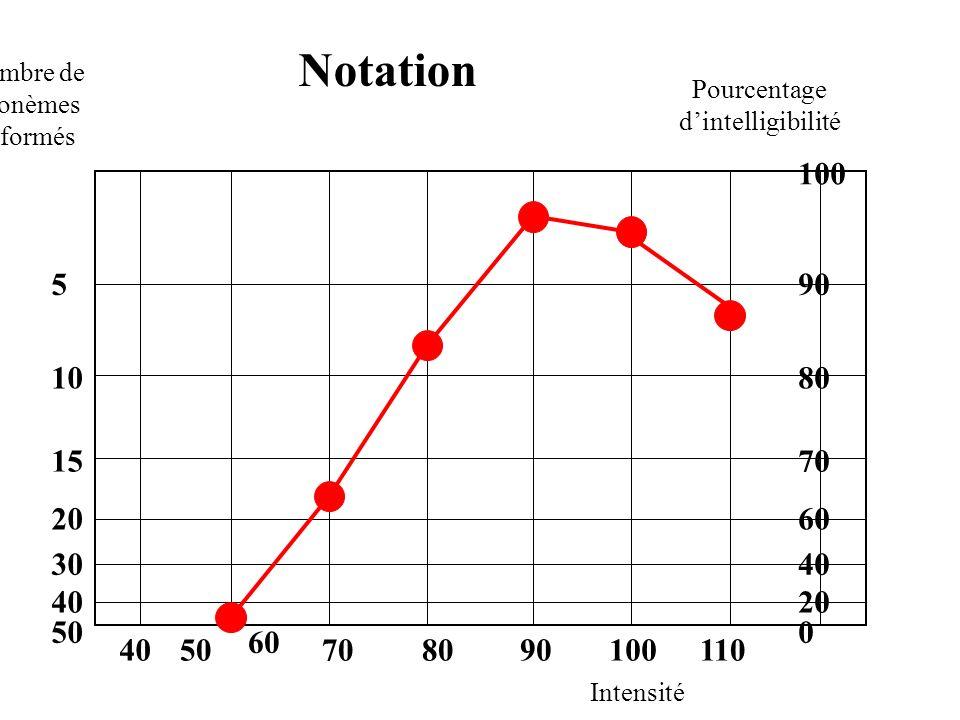 Notation Nombre de phonèmes déformés Intensité Pourcentage dintelligibilité 0 5 10 15 20 30 40 50 100 90 80 70 60 40 20 0 4050 60 708090100110