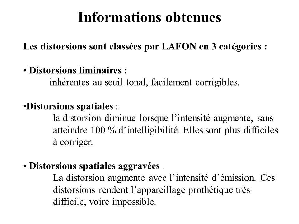 Les distorsions sont classées par LAFON en 3 catégories : Distorsions liminaires : inhérentes au seuil tonal, facilement corrigibles. Distorsions spat