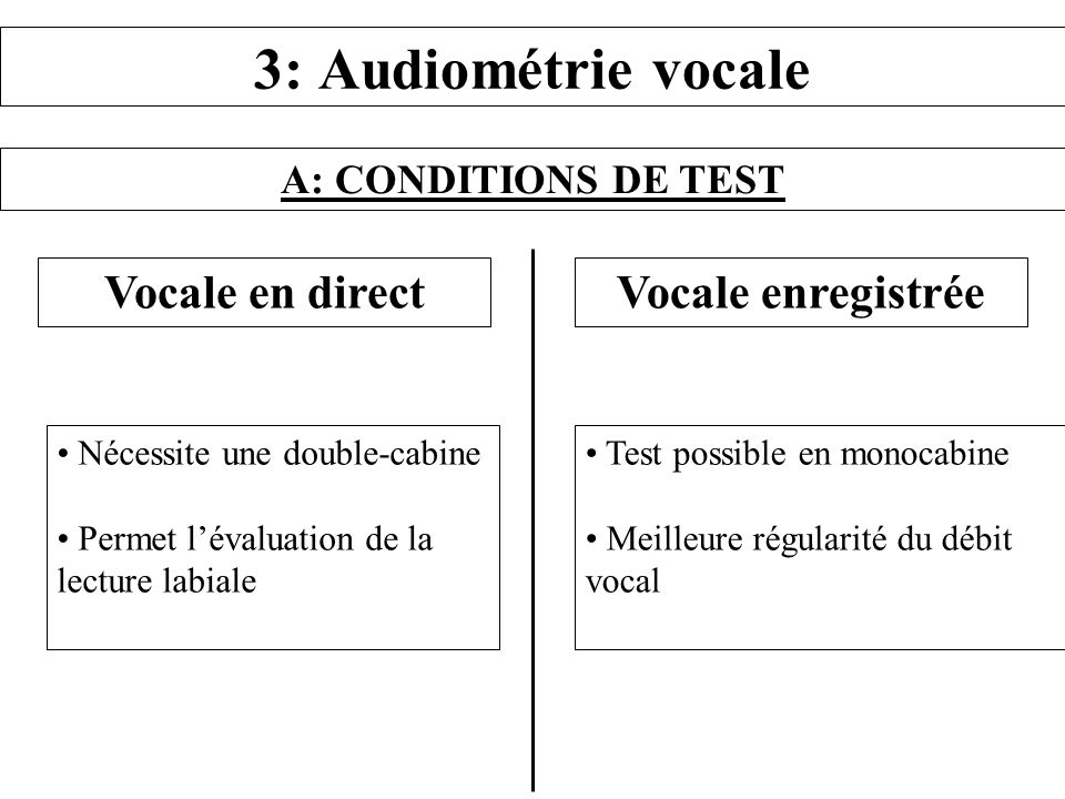 A: CONDITIONS DE TEST 3: Audiométrie vocale Vocale en direct Nécessite une double-cabine Permet lévaluation de la lecture labiale Vocale enregistrée T