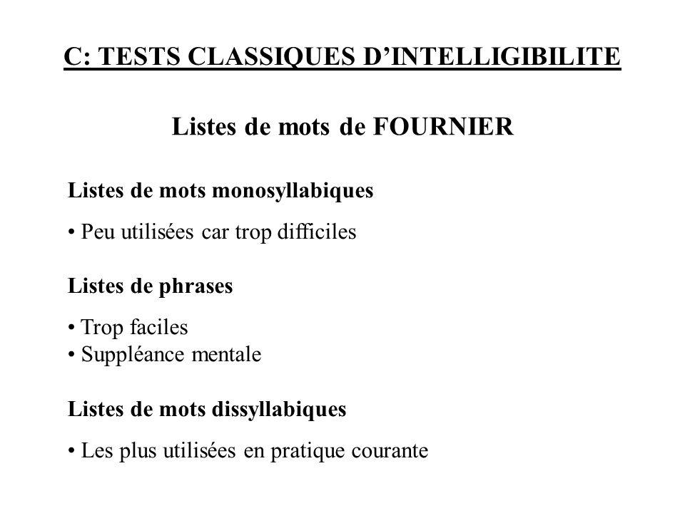C: TESTS CLASSIQUES DINTELLIGIBILITE Listes de mots monosyllabiques Peu utilisées car trop difficiles Listes de phrases Trop faciles Suppléance mental