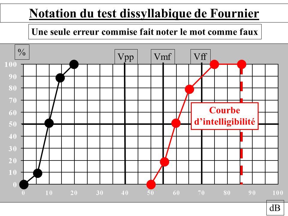 % dB VppVmfVff Notation du test dissyllabique de Fournier Une seule erreur commise fait noter le mot comme faux Courbe dintelligibilité