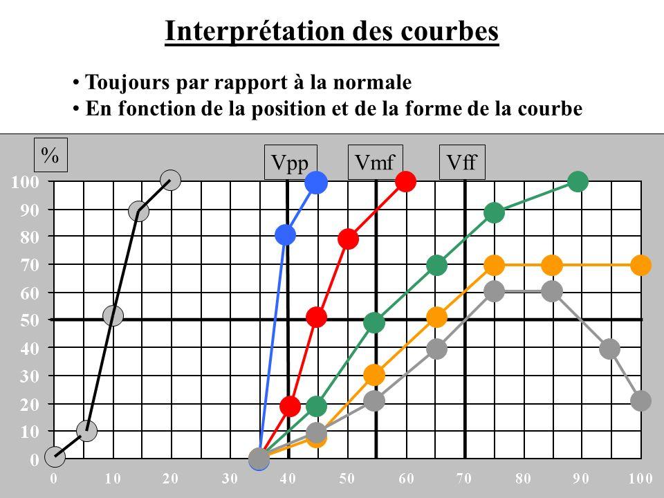 Interprétation des courbes % VppVmfVff Toujours par rapport à la normale En fonction de la position et de la forme de la courbe