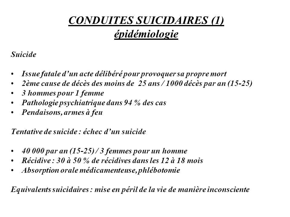 CONDUITES SUICIDAIRES (1) épidémiologie Suicide Issue fatale dun acte délibéré pour provoquer sa propre mort 2ème cause de décès des moins de 25 ans /