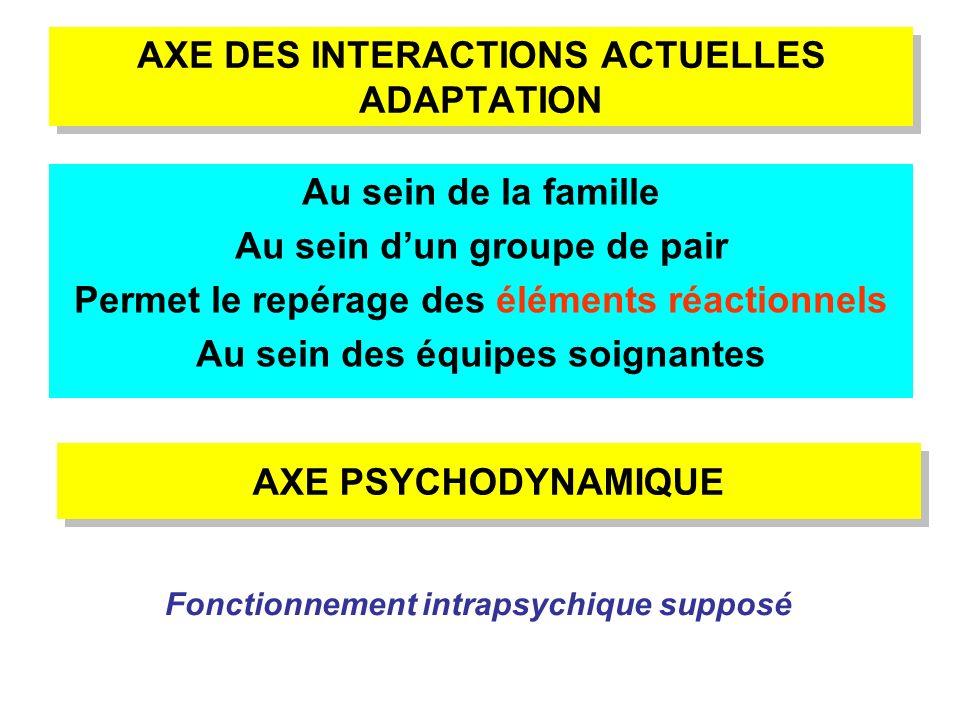 AXE DES INTERACTIONS ACTUELLES ADAPTATION Au sein de la famille Au sein dun groupe de pair Permet le repérage des éléments réactionnels Au sein des éq
