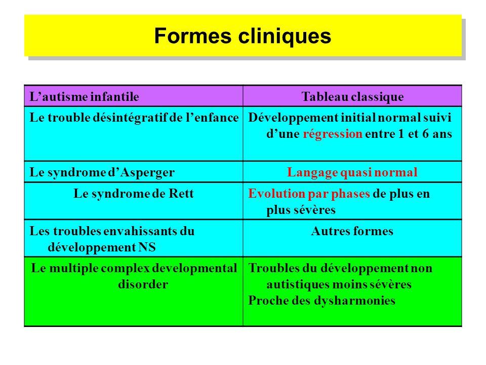Formes cliniques Lautisme infantileTableau classique Le trouble désintégratif de lenfanceDéveloppement initial normal suivi dune régression entre 1 et