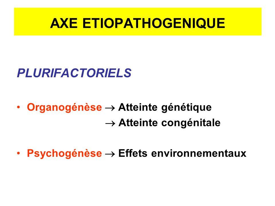 AXE ETIOPATHOGENIQUE PLURIFACTORIELS Organogénèse Atteinte génétique Atteinte congénitale Psychogénèse Effets environnementaux