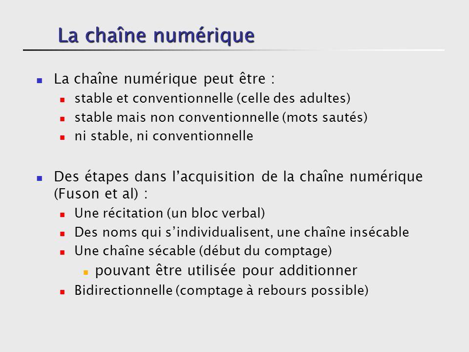 Un premier point de vue Le nombre comme outil dans la résolution de problèmes (ERMEL) Pour comparer, mémoriser, partager, ou anticiper Avec des domaines numériques Les nombres visualisables : jusquà 6 ou 7 Les nombres familiers : entre 6-7 et 12-15 Les nombres fréquentés : entre 12-15 et 20-30 Les grands nombres : supérieurs à 20 ou 30