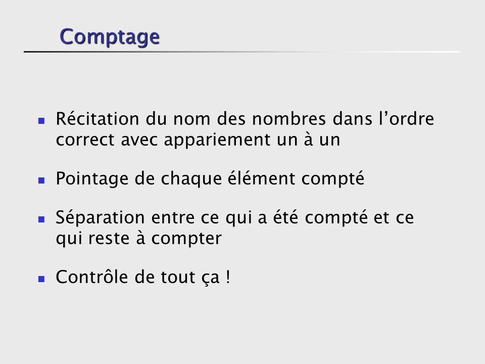 Comptage Récitation du nom des nombres dans lordre correct avec appariement un à un Pointage de chaque élément compté Séparation entre ce qui a été compté et ce qui reste à compter Contrôle de tout ça !