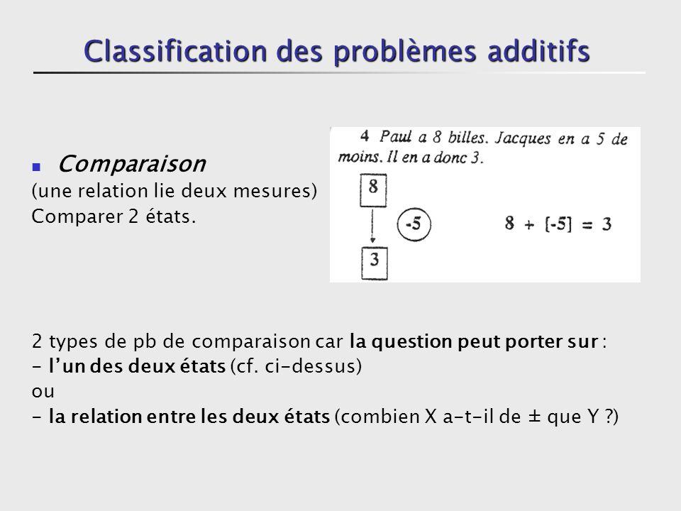Classification des problèmes additifs Transformation détat