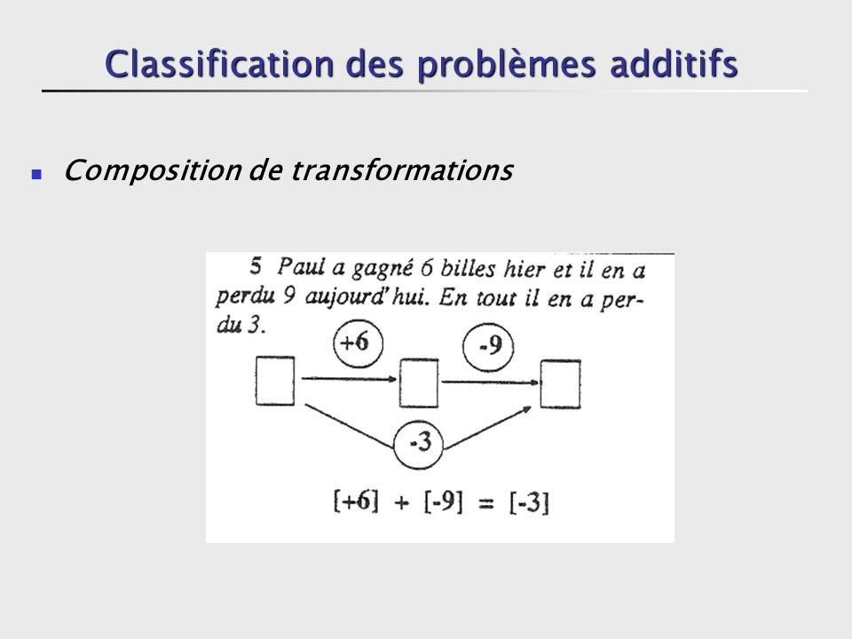 Classification des problèmes additifs Comparaison (une relation lie deux mesures) Comparer 2 états. 2 types de pb de comparaison car la question peut
