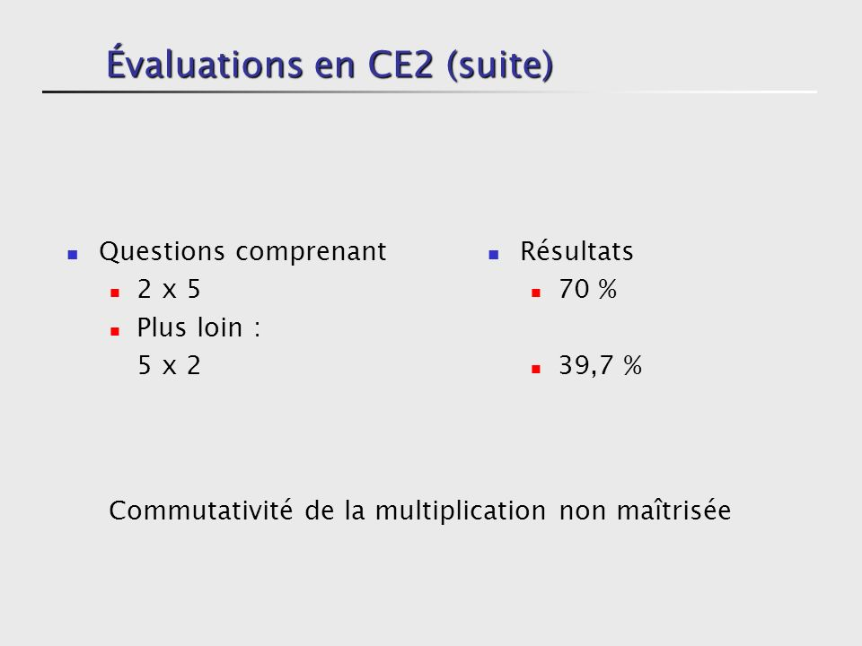 Évaluations en CE2 (suite) Question a) 50 – 20 b) 40 – 8 c) 45 – 9 d) 3 x 30 e) 2 x 400 Résultats 82 % 48 % 37 % 56 % 71 %