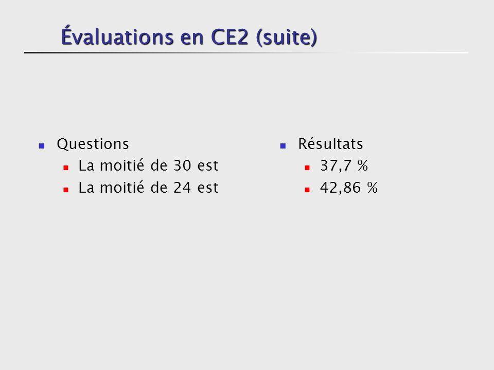 Évaluations en CE2 (suite) Questions comprenant 2 x 5 Plus loin : 5 x 2 Résultats 70 % 39,7 % Commutativité de la multiplication non maîtrisée
