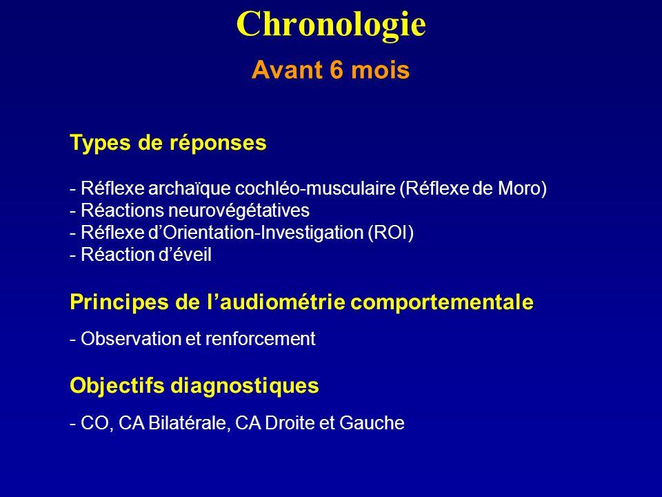 Types de réponses - Réflexe archaïque cochléo-musculaire (Réflexe de Moro) - Réactions neurovégétatives - Réflexe dOrientation-Investigation (ROI) - R