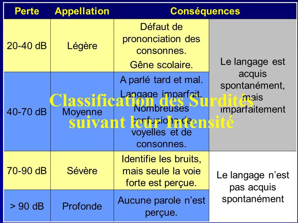 PerteAppellationConséquences 20-40 dBLégère Défaut de prononciation des consonnes. Gêne scolaire. Le langage est acquis spontanément, mais imparfaitem