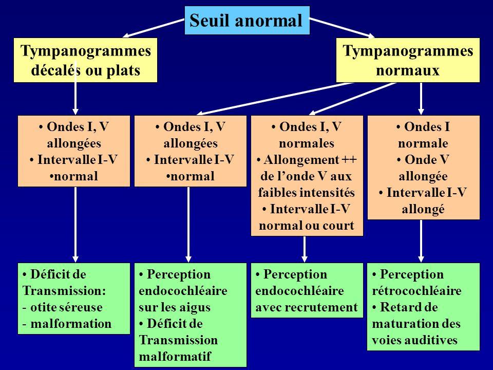 Tympanogrammes décalés ou plats Déficit de Transmission: - otite séreuse - malformation Ondes I, V allongées Intervalle I-V normal Perception endococh