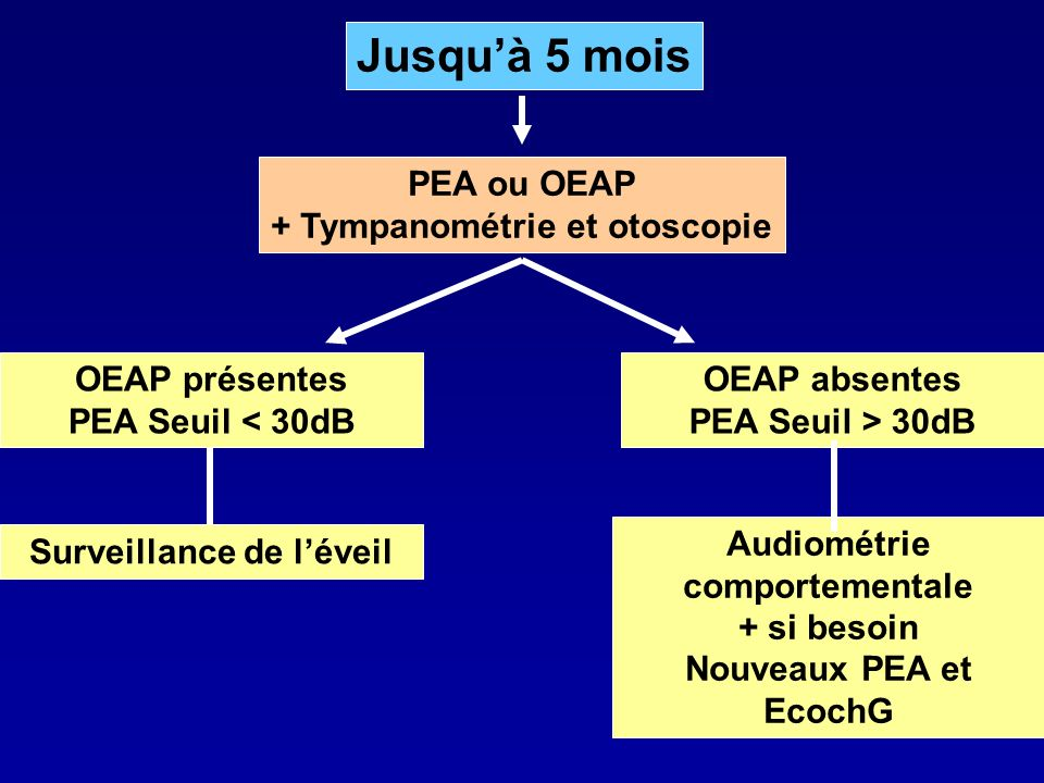 Jusquà 5 mois Surveillance de léveil OEAP présentes PEA Seuil < 30dB PEA ou OEAP + Tympanométrie et otoscopie OEAP absentes PEA Seuil > 30dB Audiométr