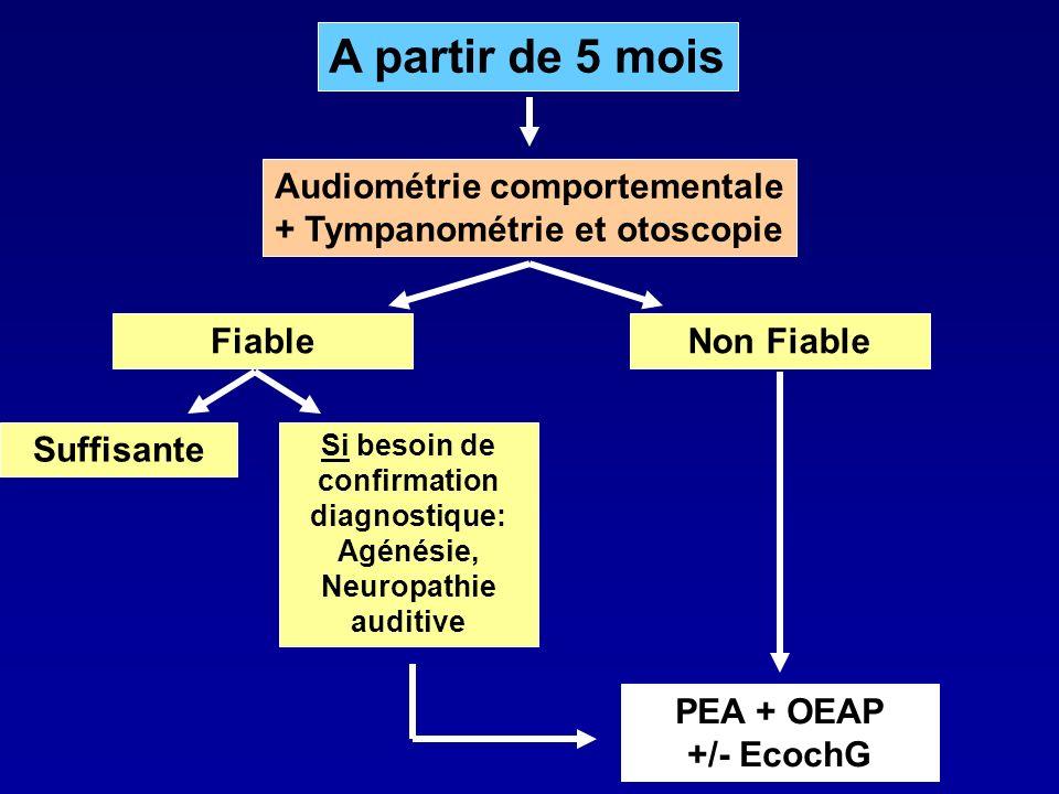 A partir de 5 mois Fiable Audiométrie comportementale + Tympanométrie et otoscopie Non FiableSuffisante Si besoin de confirmation diagnostique: Agénés