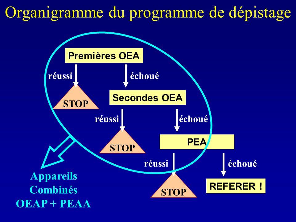 Organigramme du programme de dépistage Premières OEA REFERER ! échoué PEA échoué Secondes OEA échoué STOP réussi STOP réussi STOP réussi Appareils Com