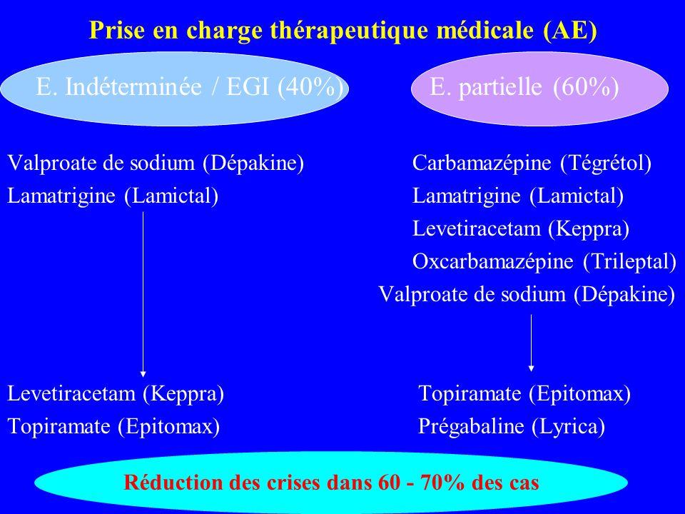Prise en charge thérapeutique médicale (AE) Valproate de sodium (Dépakine) Carbamazépine (Tégrétol) Lamatrigine (Lamictal) Levetiracetam (Keppra) Oxca