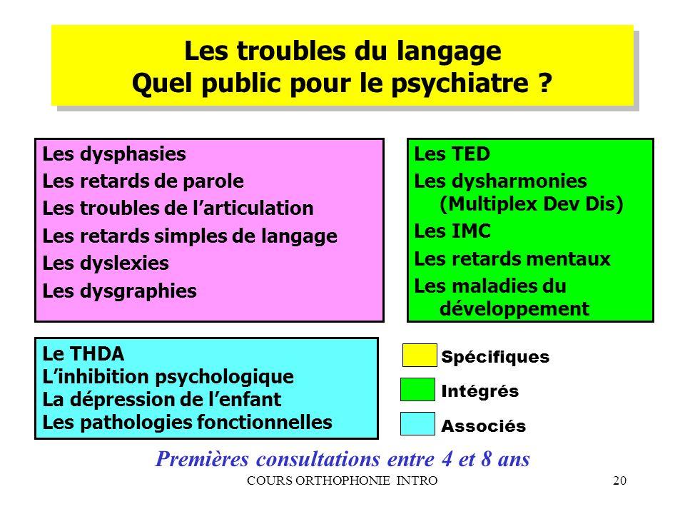 COURS ORTHOPHONIE INTRO20 Les troubles du langage Quel public pour le psychiatre ? Les dysphasies Les retards de parole Les troubles de larticulation