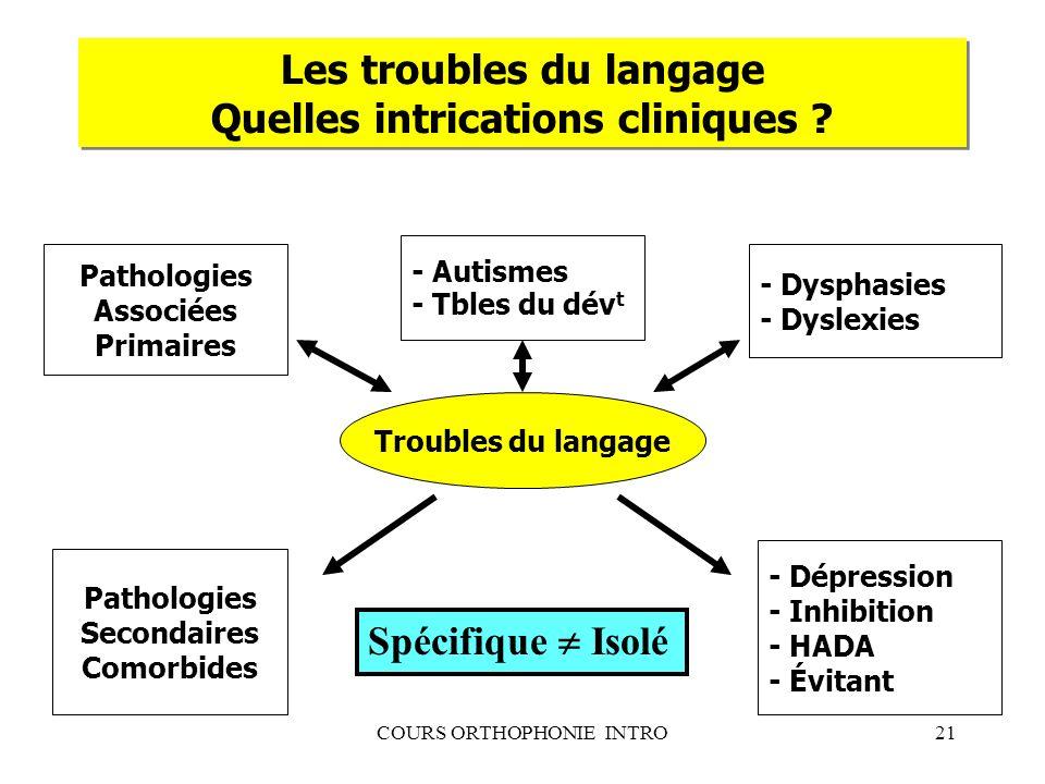COURS ORTHOPHONIE INTRO21 Les troubles du langage Quelles intrications cliniques ? Troubles du langage Pathologies Associées Primaires Pathologies Sec