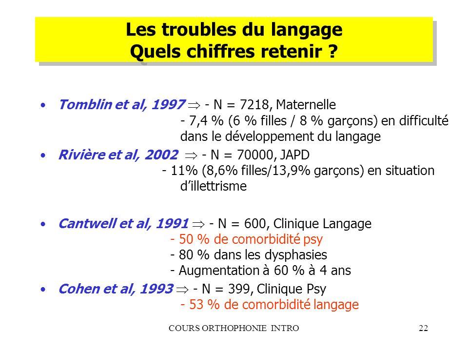COURS ORTHOPHONIE INTRO22 Les troubles du langage Quels chiffres retenir ? Tomblin et al, 1997 - N = 7218, Maternelle - 7,4 % (6 % filles / 8 % garçon