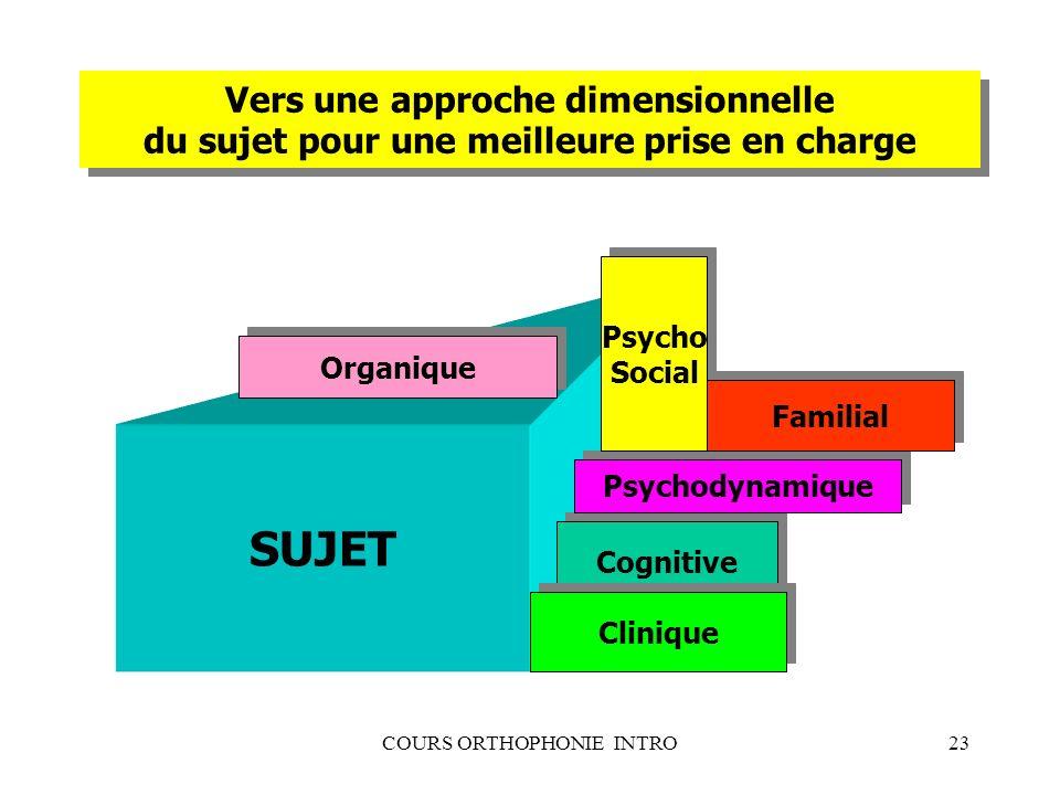 COURS ORTHOPHONIE INTRO23 Vers une approche dimensionnelle du sujet pour une meilleure prise en charge SUJET Cognitive Clinique Psychodynamique Psycho
