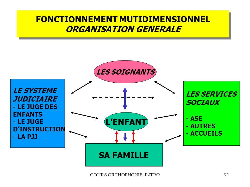 COURS ORTHOPHONIE INTRO32 FONCTIONNEMENT MUTIDIMENSIONNEL ORGANISATION GENERALE LENFANT SA FAMILLE LES SOIGNANTS LES SERVICES SOCIAUX - ASE - AUTRES -