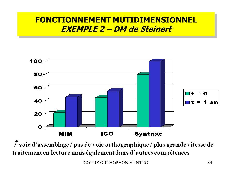 COURS ORTHOPHONIE INTRO34 FONCTIONNEMENT MUTIDIMENSIONNEL EXEMPLE 2 – DM de Steinert voie dassemblage / pas de voie orthographique / plus grande vites